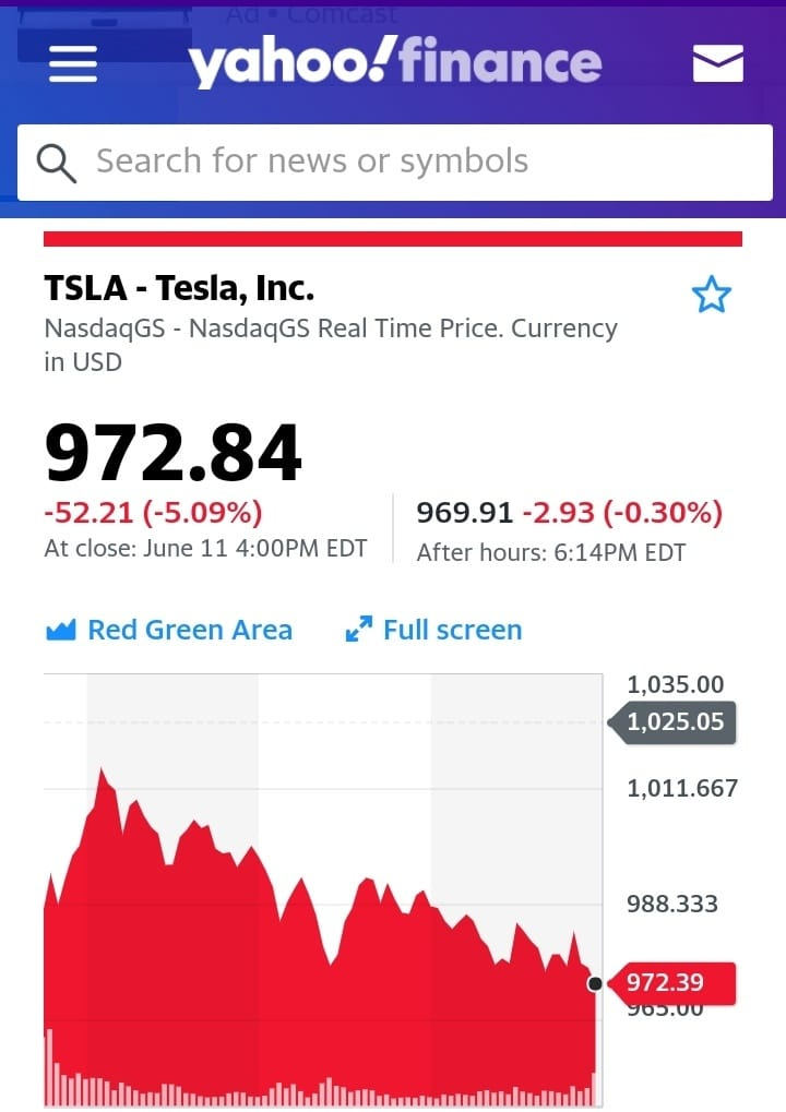 Tesla стала самой дорогой (по цене акций) компанией в мире