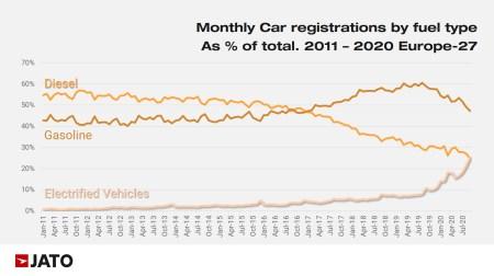 JATO статистика продаж: дизели гибриды электромобили