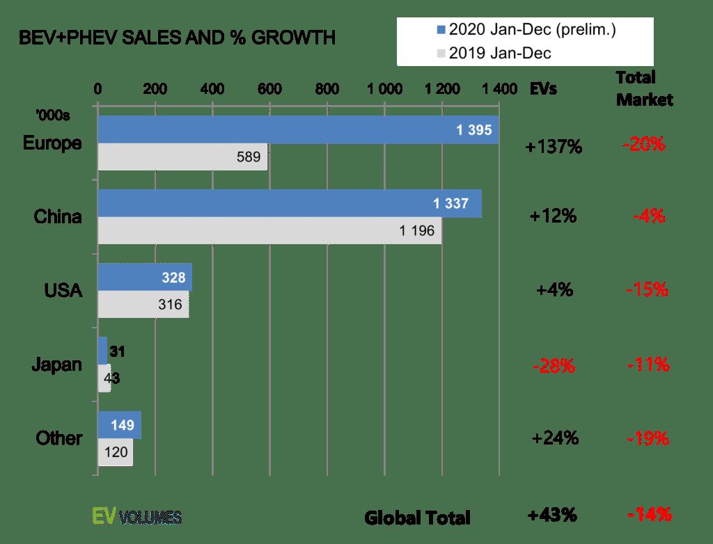 График продаж электромобилей 2019-2020 Европа Китай США