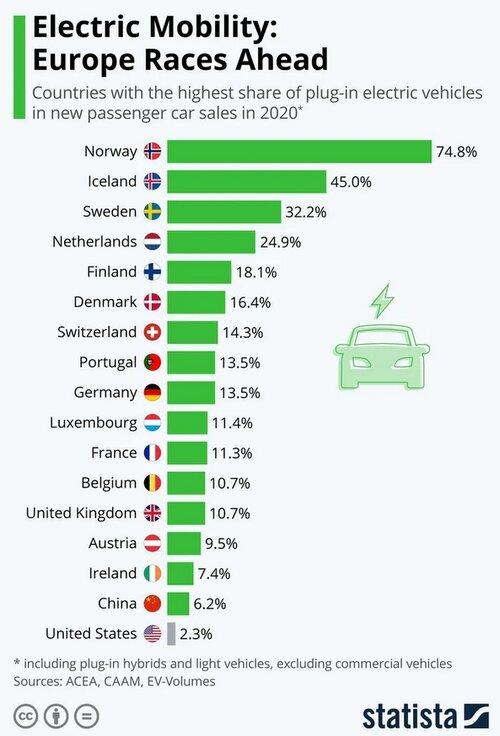 рейтинг мировых продаж электромобилей
