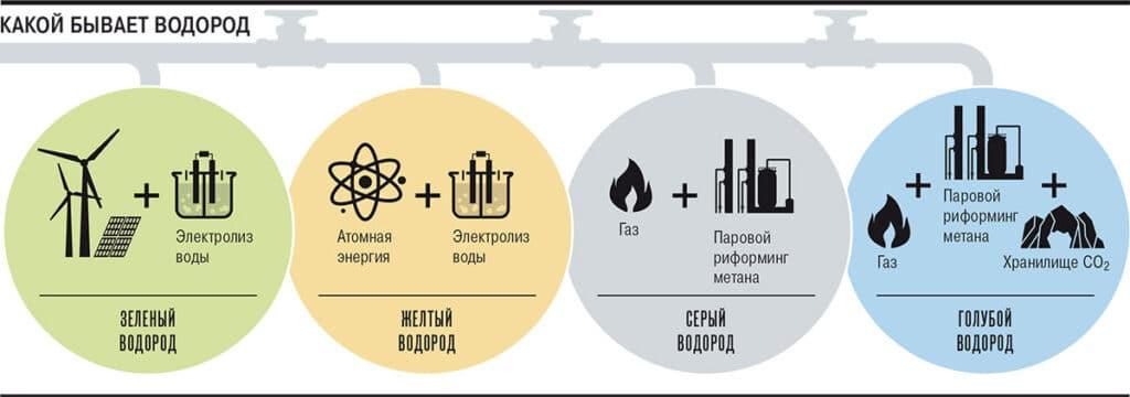Каким бывает водород