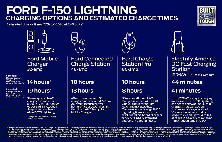 F-150 Lightning виды зарядки
