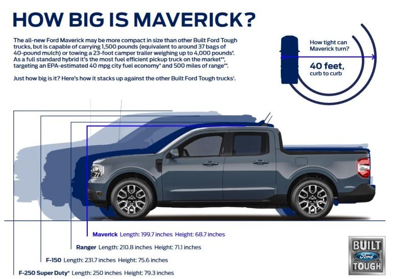 Пикап-гибрид Ford Maverick: сравнение размеров с другими моделями