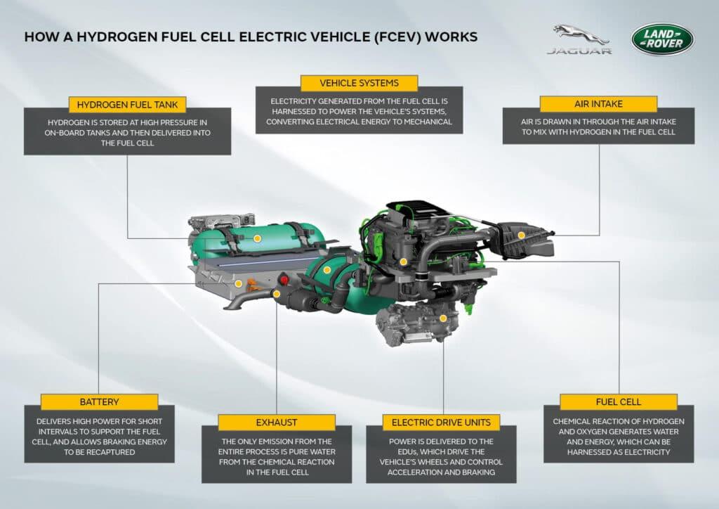 Строение водородного прототипа Land Rover Defender