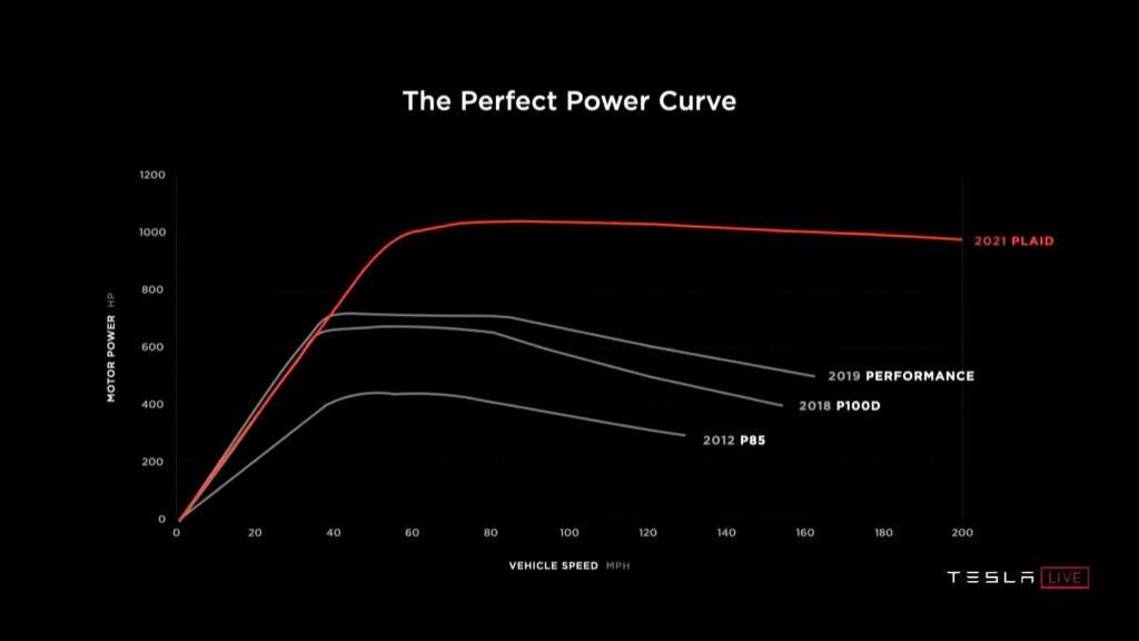 tesla-model-s-plaid-возможности пиковой мощности