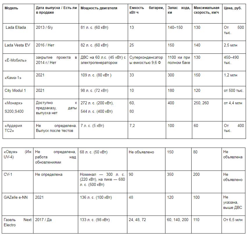 Русские электромобили 2021