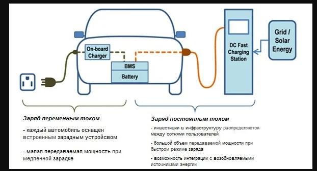 Способы зарядки электромобиля