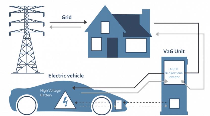 Технология двунаправленной зарядки электромобиля V2G