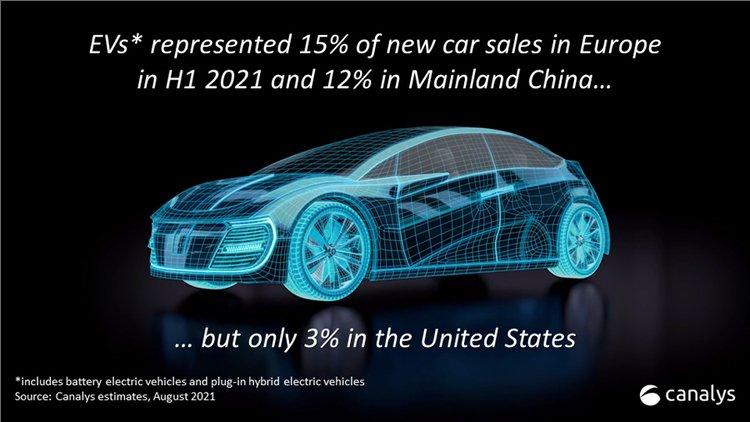 Доля рынка электромобилей Китай США Европа