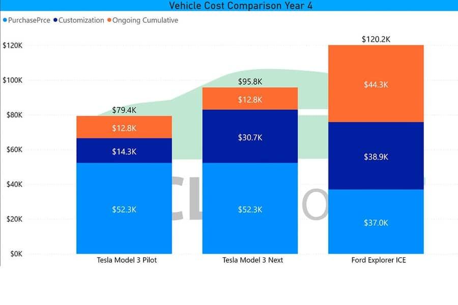 Сравнение Tesla Model 3 и Ford Explorer