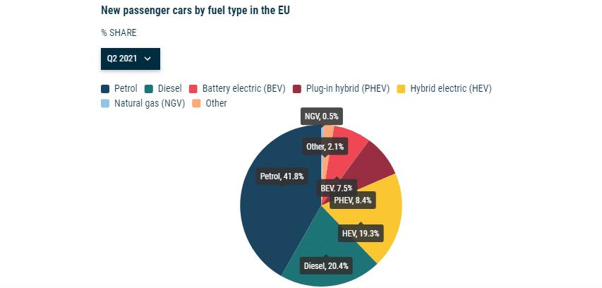 доля продаж гибридов в Европе 2021